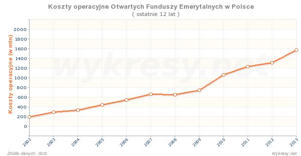 koszty-operacyjne-otwartych-funduszy-emerytalnych-w-polsce-ostatnie-12-lat
