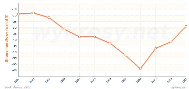 Bilans handlowy towarów w Grecji