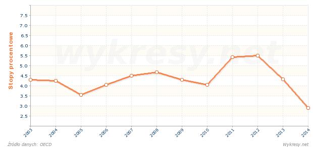 Długoterminowe stopy procentowe we Włoszech