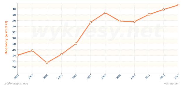 Dochody budżetu państwa z podatku dochodowego od osób fizycznych w Polsce