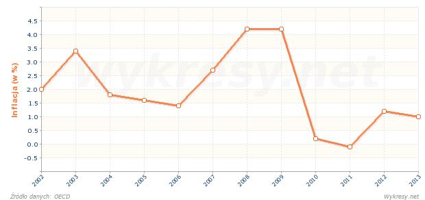 Inflacja cen żywności w Norwegii
