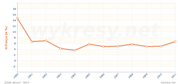 Inflacja w Brazylii