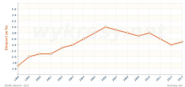 Jaki procent całego eksportu z Polski stanowi eksport na Węgry