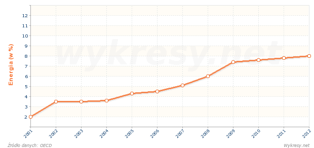Jaki % energii pierwotnej stanowi energia ze źródeł odnawialnych na Węgrzech