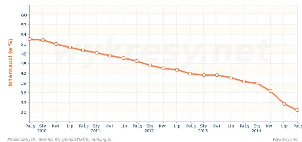 Jaki procent internautów w Polsce korzysta z przeglądarki Mozilla Firefox