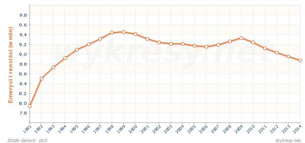 Liczba emerytów i rencistów w Polsce