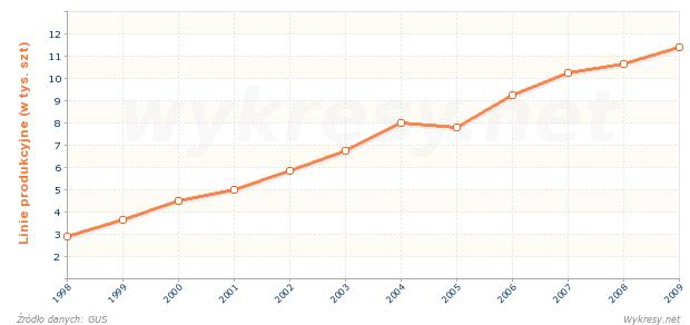 Liczba linii produkcyjnych sterowanych komputerowo w przemyśle w Polsce