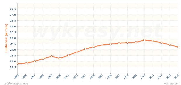 Liczba ludności w wieku produkcyjnym w Polsce