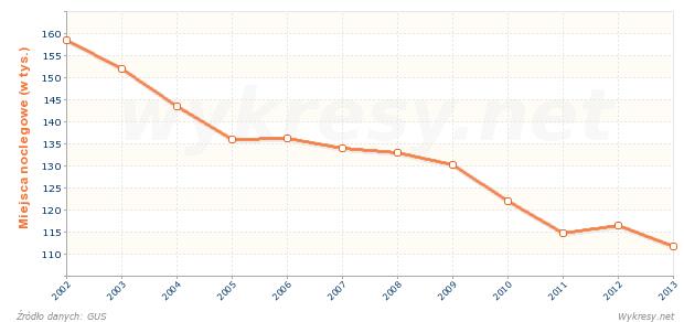 Liczba miejsc noclegowych w ośrodkach wczasowych w Polsce