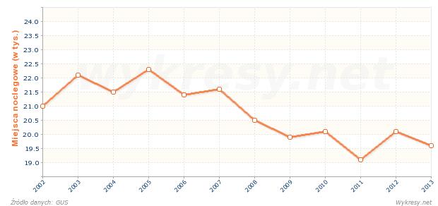 Liczba miejsc noclegowych w schroniskach młodzieżowych w Polsce