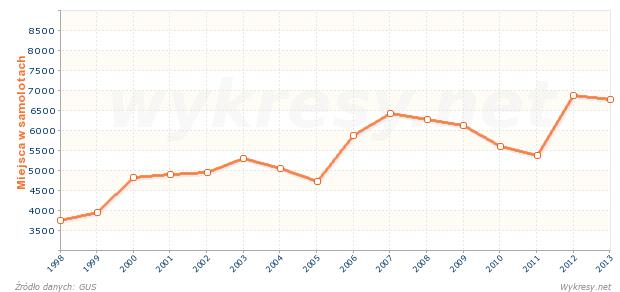 Liczba miejsc pasażerskich w samolotach w Polsce