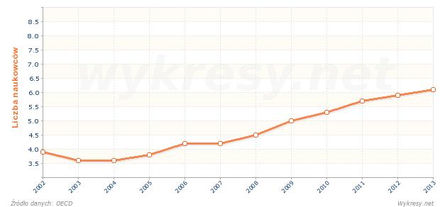 Liczba naukowców przypadających na 1000 pracujących na Węgrzech