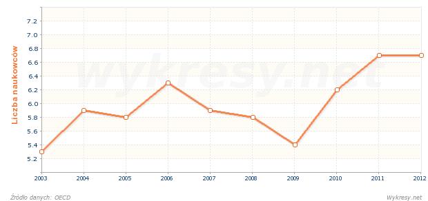 Liczba naukowców przypadających na 1000 pracujących w Holandii
