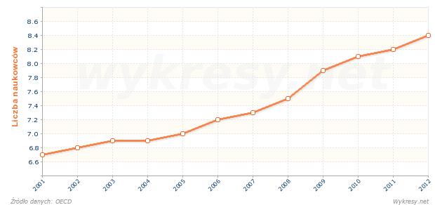 Liczba naukowców przypadających na 1000 pracujących w Niemczech