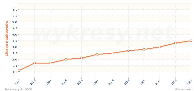 Liczba naukowców przypadających na 1000 pracujących w Turcji