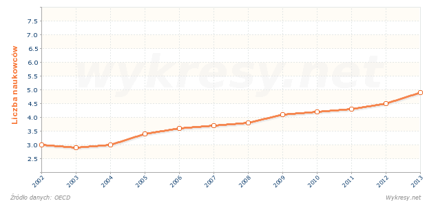Liczba naukowców przypadających na 1000 pracujących we Włoszech