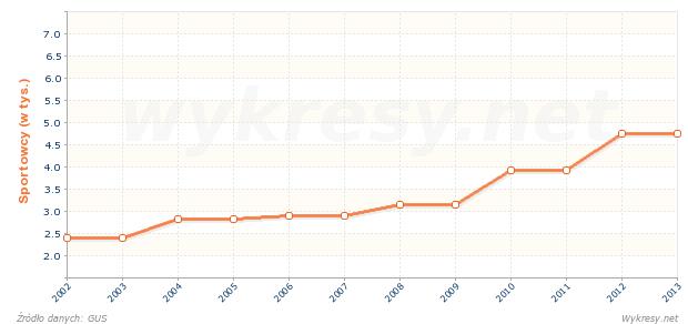 Liczba osób ćwiczących alpinizm w klubach sportowych w Polsce