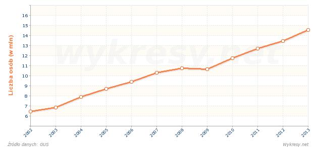 Liczba osób korzystających z zakwaterowania w hotelach w Polsce
