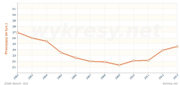 Liczba osób pracujących w jednostkach naukowych i badawczo-rozwojowych w Polsce