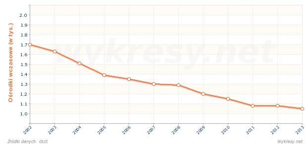 Liczba ośrodków wczasowych w Polsce