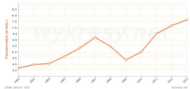 Liczba pasażerów korzystających z transportu lotniczego w Polsce