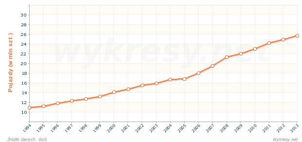 Liczba pojazdów samochodowych i ciągników zarejestrowanych w Polsce