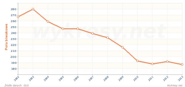 Liczba pól biwakowych w Polsce