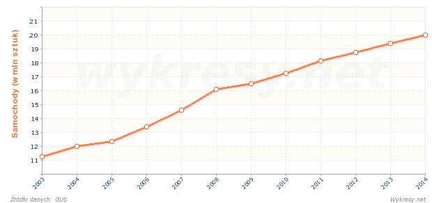 Liczba samochodów osobowych w Polsce