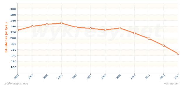 Liczba studentów na kierunkach pedagogicznych w Polsce