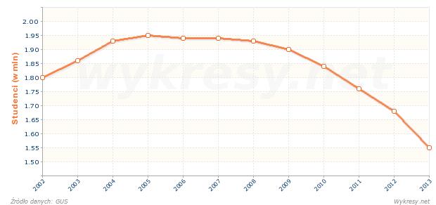 Liczba studentów w Polsce