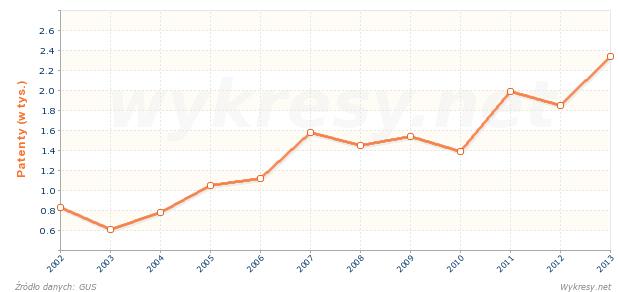 Liczba udzielonych patentów na wynalazki w Polsce