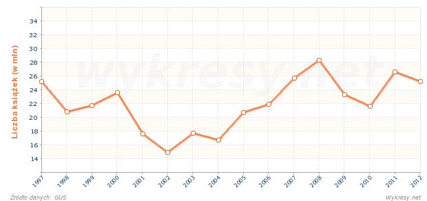 Liczba wydanych książek wydawnictw popularnych w Polsce