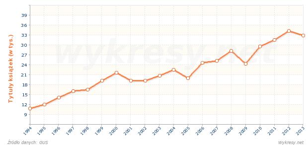 Liczba wydanych tytułów książek i broszur w Polsce
