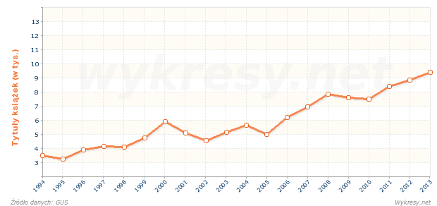 Liczba wydanych tytułów książek wydawnictw popularnych w Polsce
