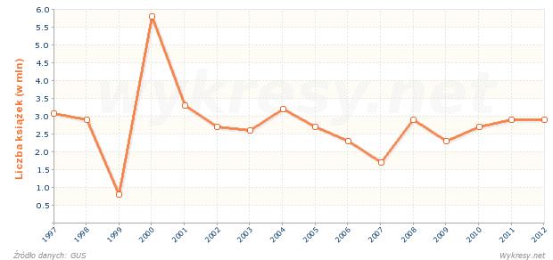 Liczba wydrukowanych książek wydawnictw zawodowych w Polsce