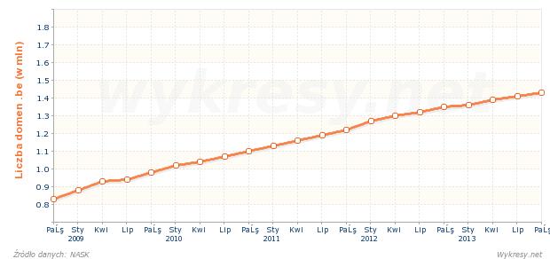 Liczba zarejestrowanych nazw domen .be