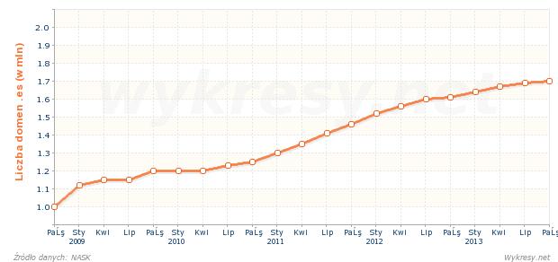 Liczba zarejestrowanych nazw domen .es