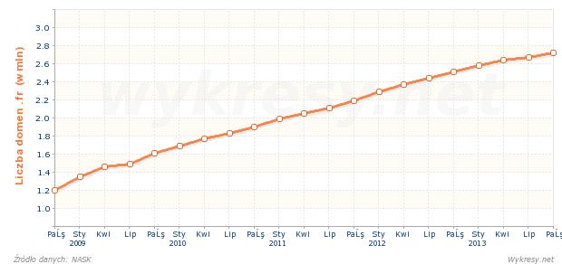 Liczba zarejestrowanych nazw domen .fr