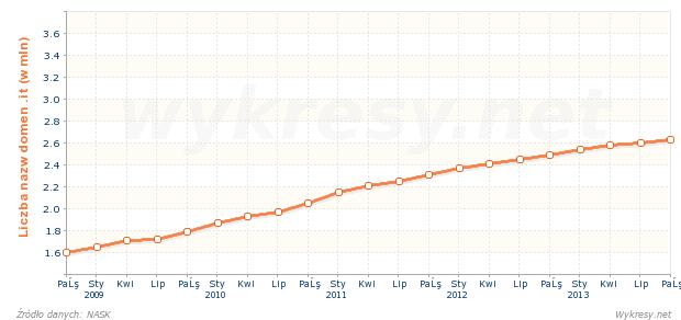 Liczba zarejestrowanych nazw domen .it