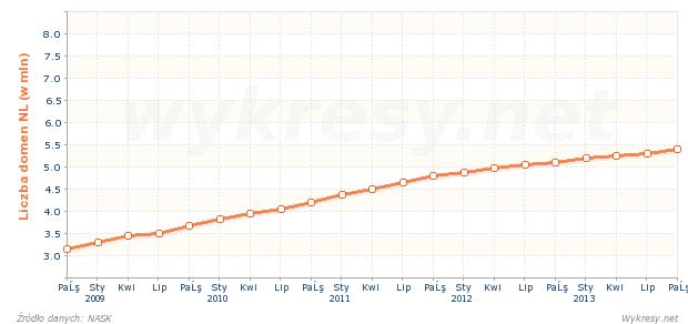 Liczba zarejestrowanych nazw domen .nl