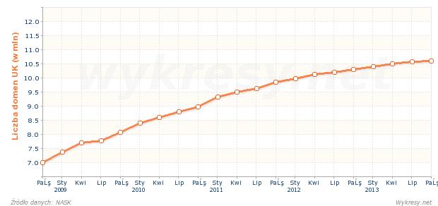 Liczba zarejestrowanych nazw domen .uk