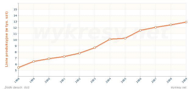 Liczba zautomatyzowanych linii produkcyjnych w przemyśle w Polsce