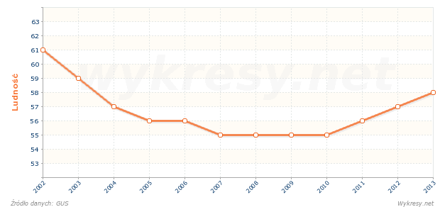 Ludność w wieku nieprodukcyjnym na 100 osób w wieku produkcyjnym w Polsce