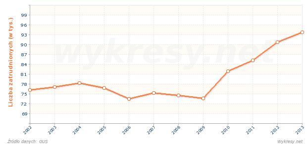 Ogólna liczba osób zatrudnionych w działalności badawczej i rozwojowej w Polsce
