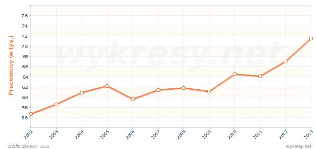 Ogólna liczba pracowników naukowo-badawczych w Polsce