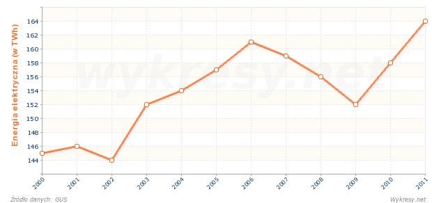 Produkcja brutto energii elektrycznej w Polsce