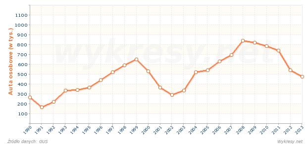 Produkcja samochodów osobowych w Polsce