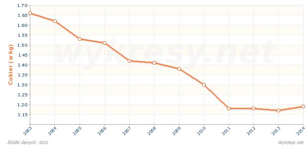 Przeciętne miesięczne spożycie cukru na 1 osobę w gosp. domowych w Polsce