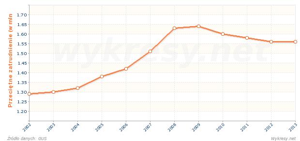 Przeciętne zatrudnienie w handlu i naprawie pojazdów w Polsce