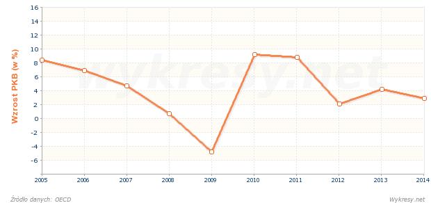 Rzeczywisty wzrost PKB w Turcji